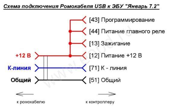 Подключение ромокабеля к контроллерам семейства Январь 7 или Ителма М73
