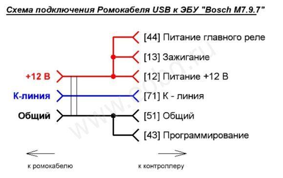 Подключение ромокабеля к контроллерам семейства Bosch M7.9.7